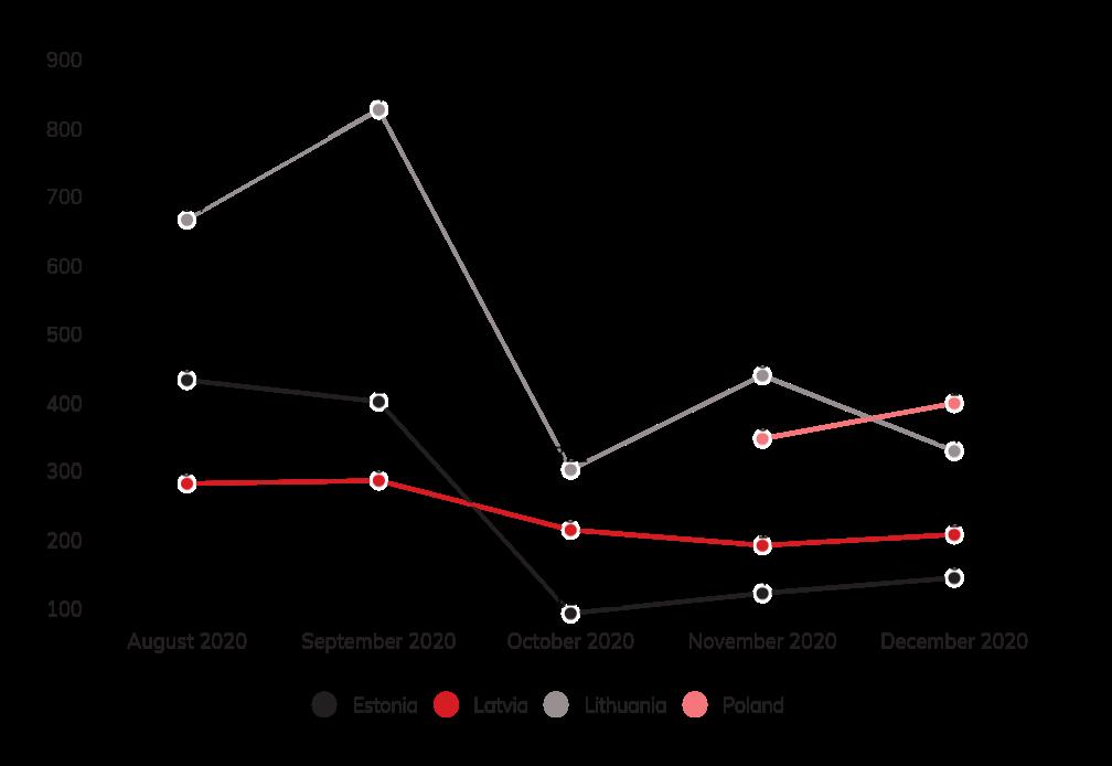 Melagingų/klaidinančių straipsnių dinamika 2020 m. rugpjūtis - gruodis