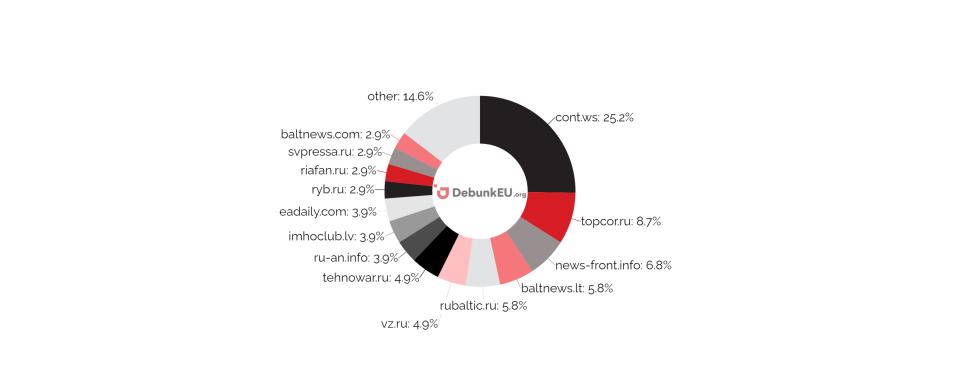 DebunkEU.org Šaltinių pasiskirstymas pagal išplatintų straipsnių skaičių