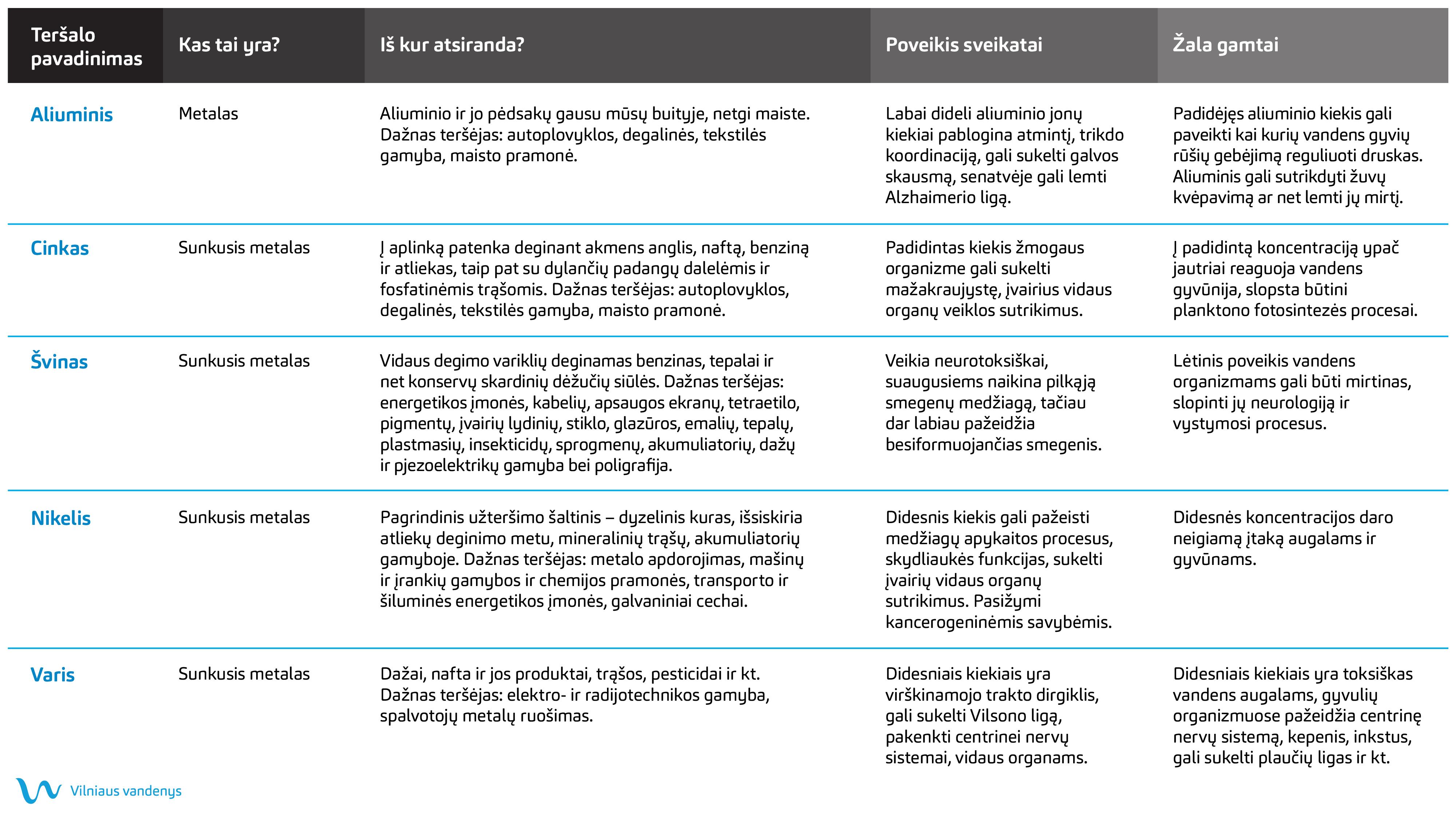 Teršalų lentelė